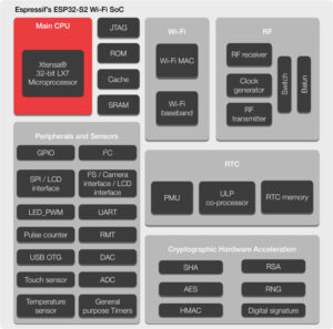 ESP32-S2 block diagram
